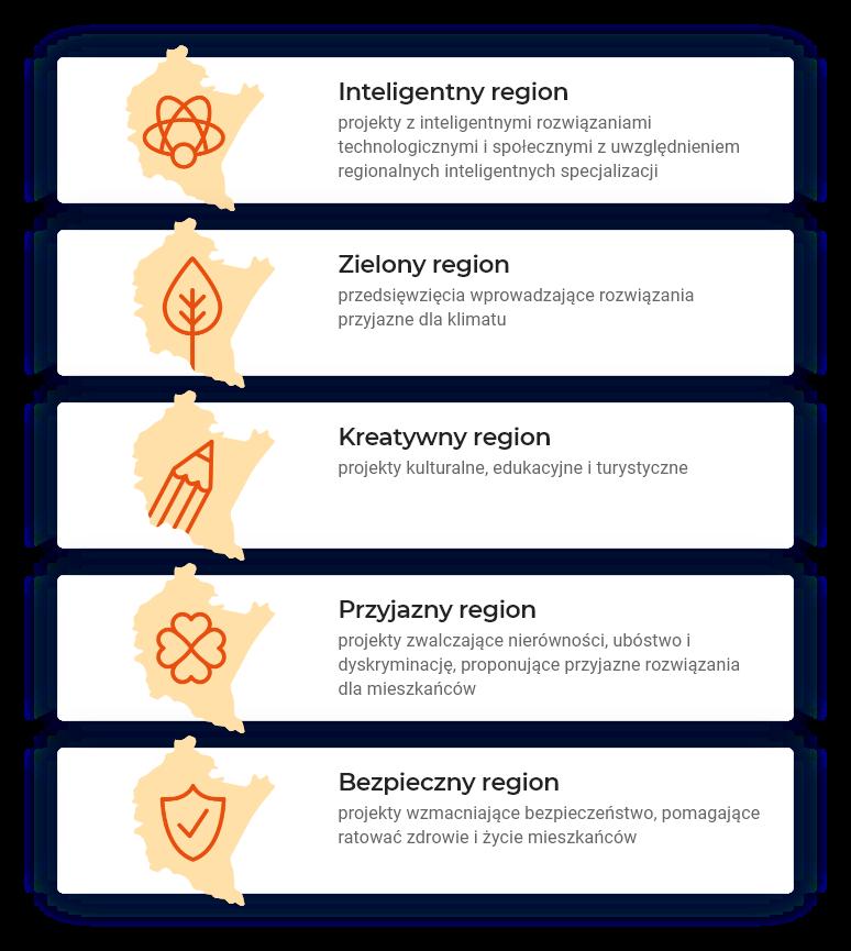 Obrazek ilustrujący kategorie konkursowe. • Inteligentny region – projekty z inteligentnymi rozwiązaniami technologicznymi i społecznymi z uwzględnieniem regionalnych inteligentnych specjalizacji • Zielony region – przedsięwzięcia wprowadzające rozwiązania przyjazne dla klimatu • Kreatywny region – projekty kulturalne, edukacyjne i turystyczne • Przyjazny region – projekty zwalczające nierówności, ubóstwo i dyskryminację, proponujące przyjazne rozwiązania dla mieszkańców • Bezpieczny region – projekty wzmacniające bezpieczeństwo, pomagające ratować zdrowie i życie mieszkańców